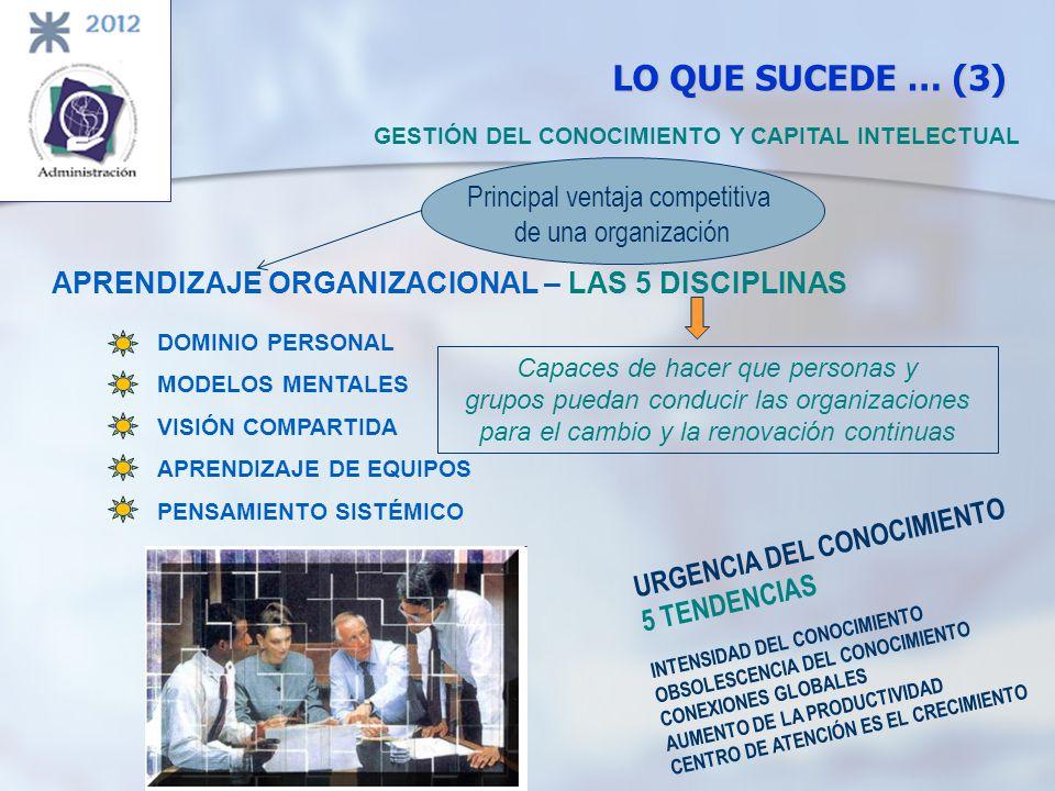 LO QUE SUCEDE … (3) Principal ventaja competitiva de una organización