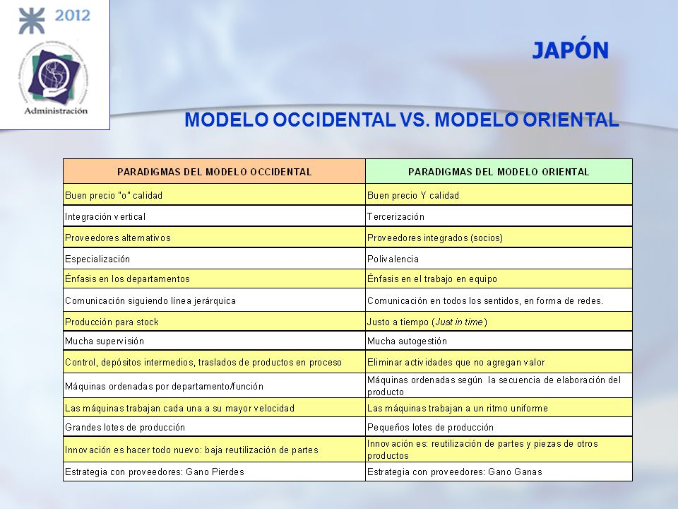MODELO OCCIDENTAL VS. MODELO ORIENTAL