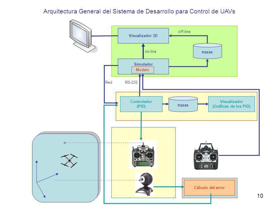 Arquitectura General del Sistema de Desarrollo para Control de UAVs