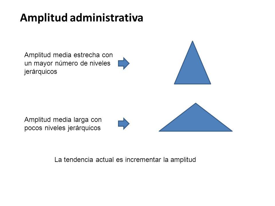 Amplitud administrativa