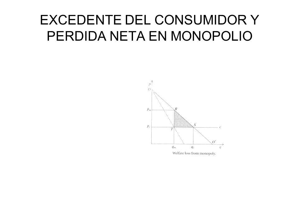 EXCEDENTE DEL CONSUMIDOR Y PERDIDA NETA EN MONOPOLIO