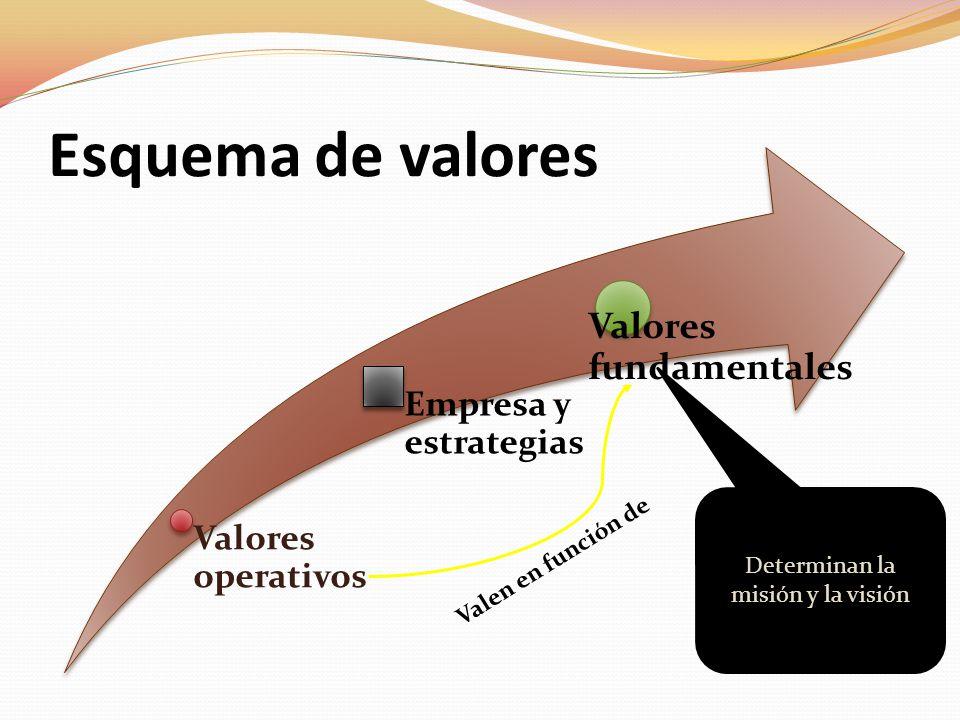 Determinan la misión y la visión