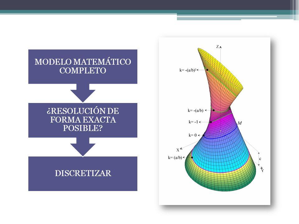 MODELO MATEMÁTICO COMPLETO ¿RESOLUCIÓN DE FORMA EXACTA POSIBLE