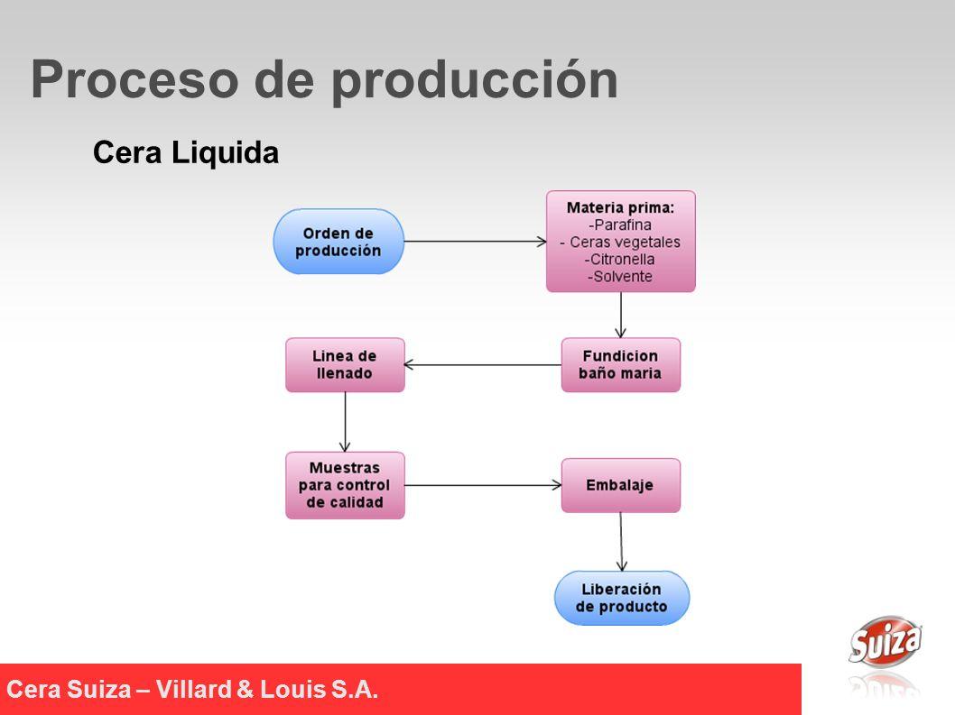Cera Suiza – Villard & Louis S.A.