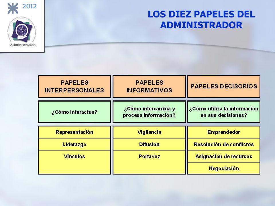 LOS DIEZ PAPELES DEL ADMINISTRADOR