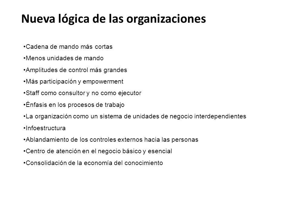 Nueva lógica de las organizaciones