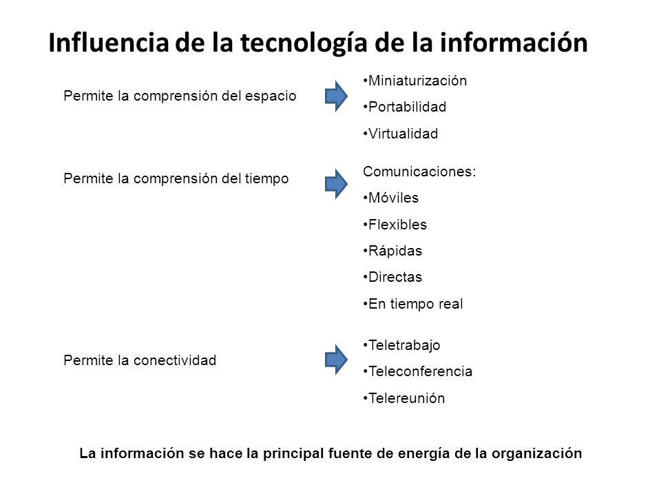 Influencia de la tecnología de la información