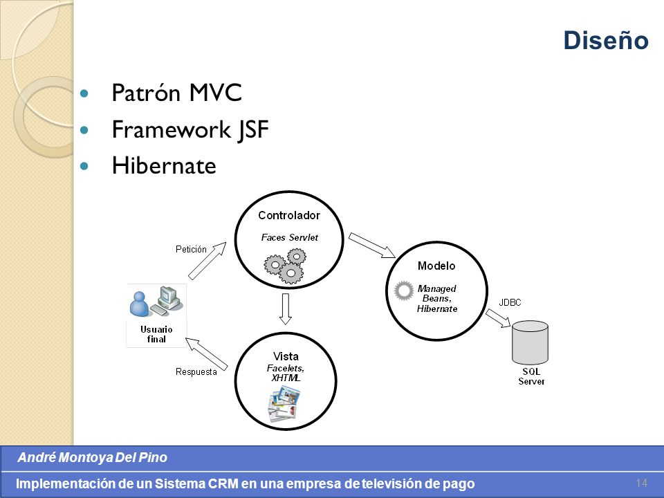 Diseño Patrón MVC Framework JSF Hibernate