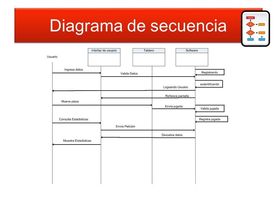 Diagrama de secuencia Diagrama de secuencia