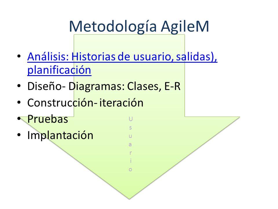 Metodología AgileM Análisis: Historias de usuario, salidas), planificación. Diseño- Diagramas: Clases, E-R.