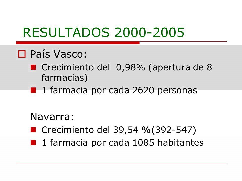 RESULTADOS 2000-2005 País Vasco: Navarra: