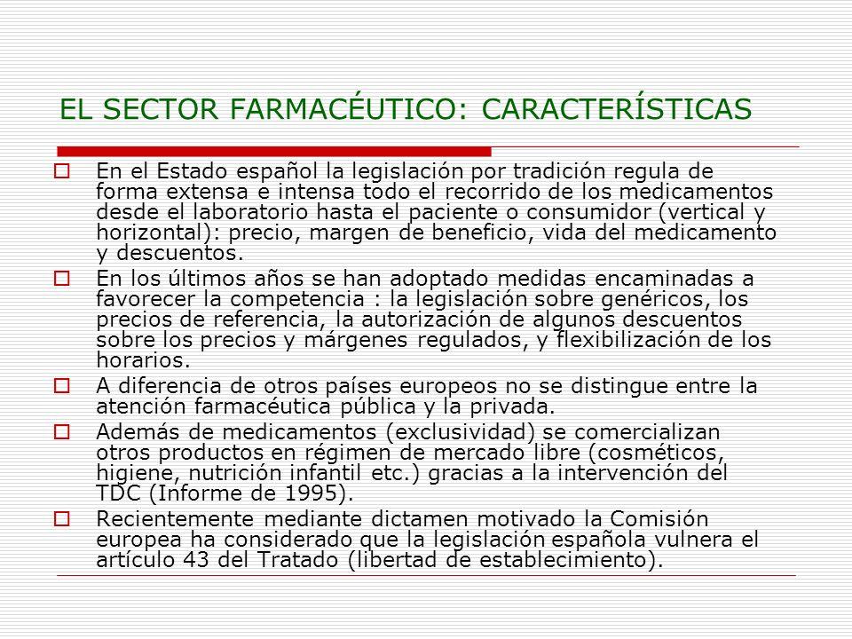 EL SECTOR FARMACÉUTICO: CARACTERÍSTICAS