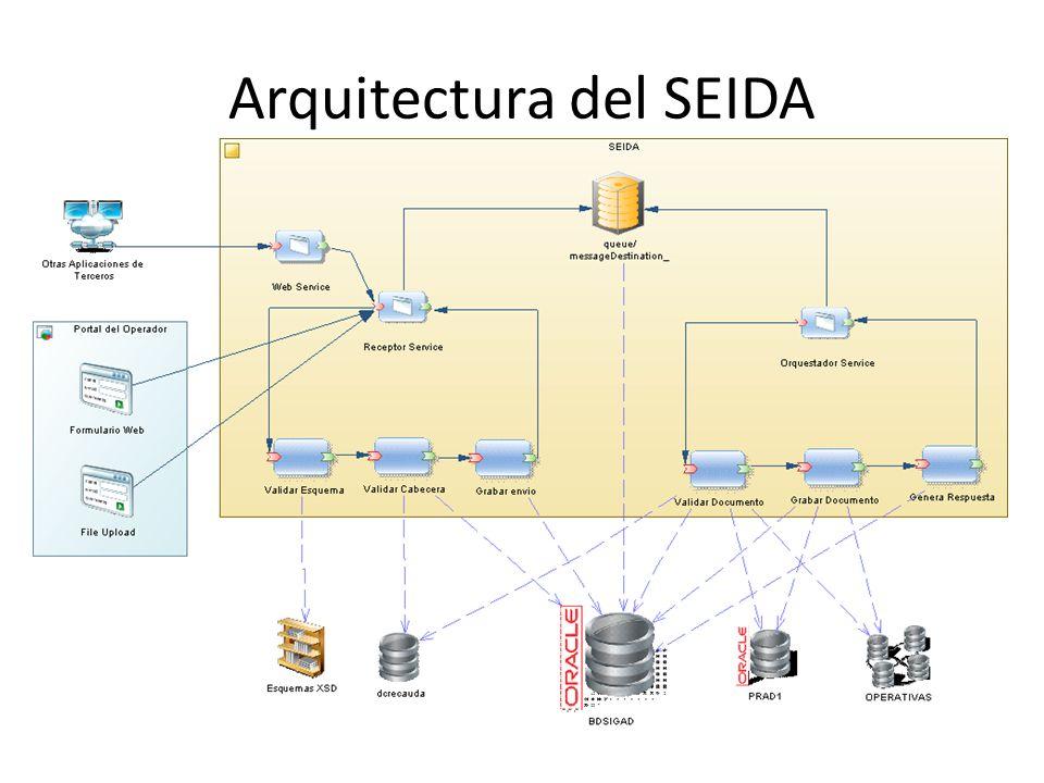 Arquitectura del SEIDA