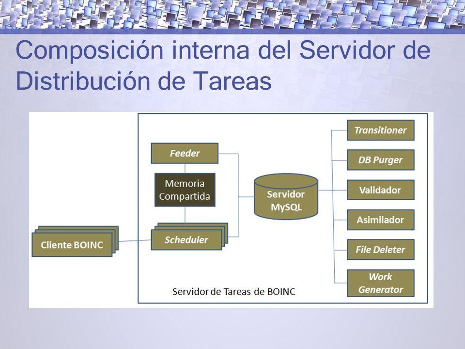 Composición interna del Servidor de Distribución de Tareas