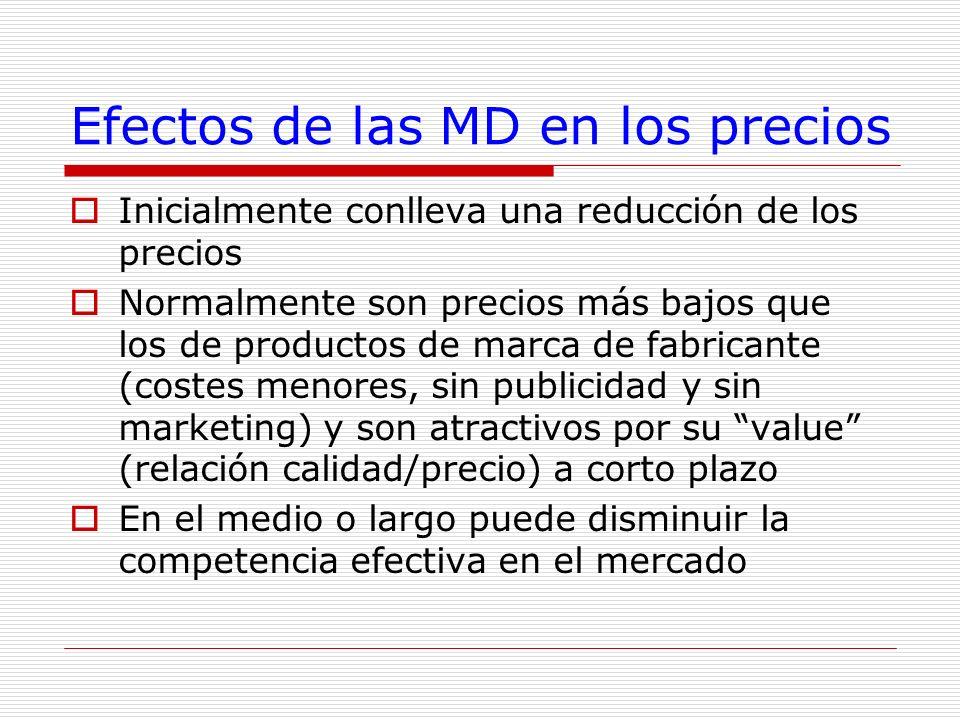 Efectos de las MD en los precios
