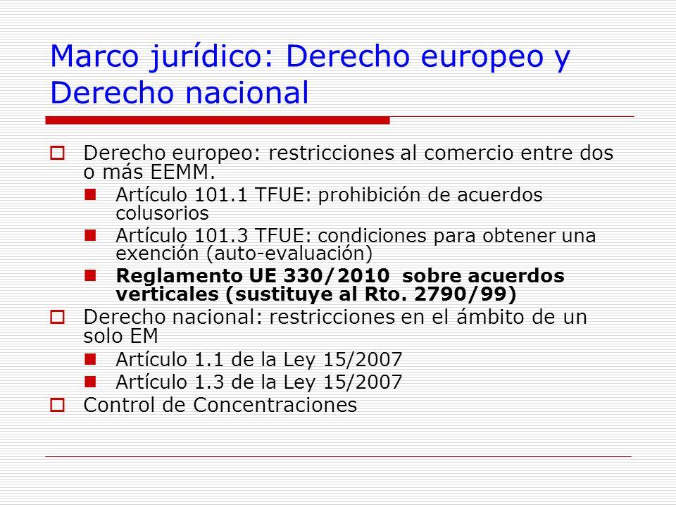 Marco jurídico: Derecho europeo y Derecho nacional
