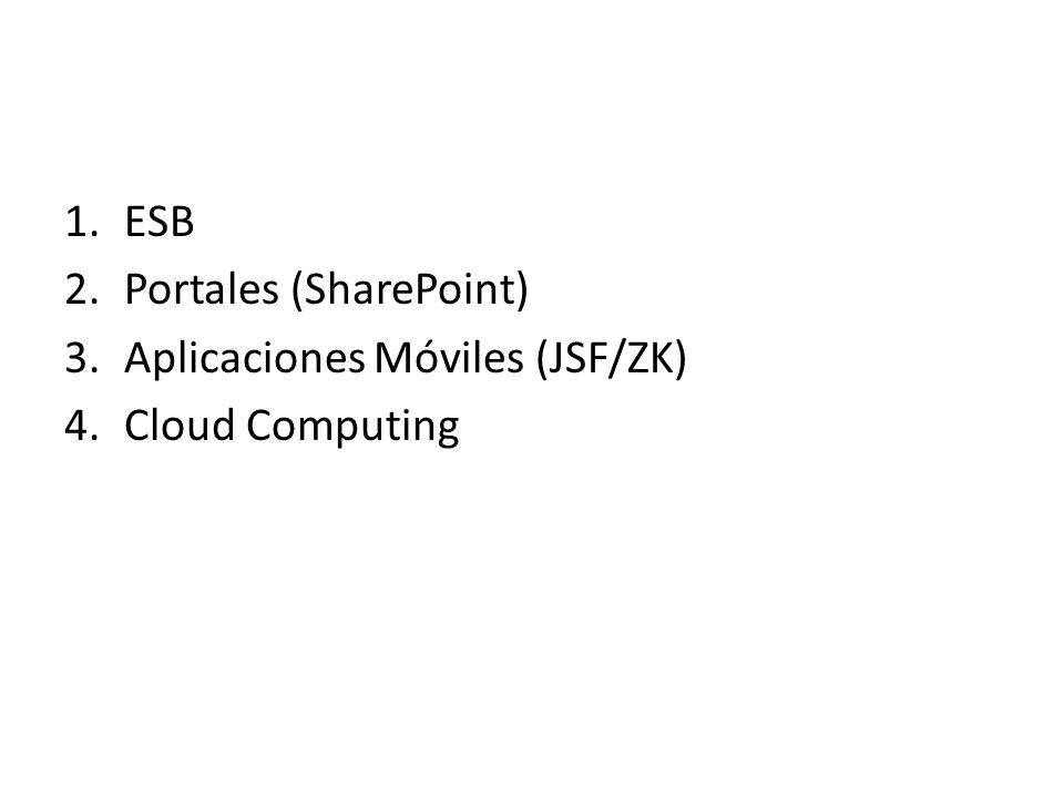 ESB Portales (SharePoint) Aplicaciones Móviles (JSF/ZK) Cloud Computing