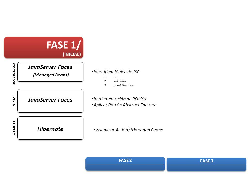 FASE 1/ JavaServer Faces (Managed Beans) JavaServer Faces Hibernate