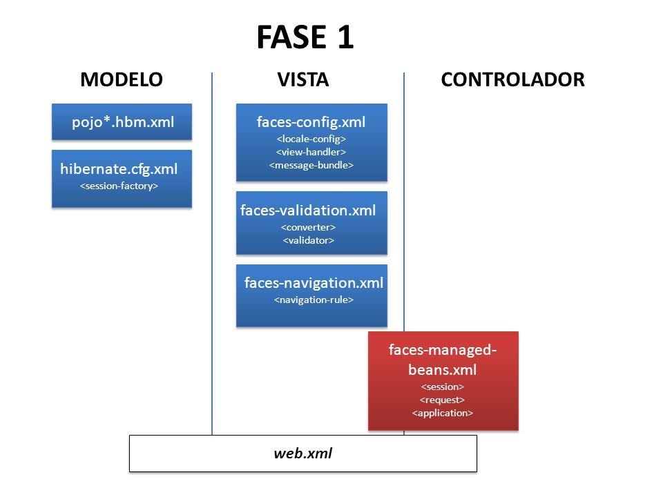 FASE 1 MODELO VISTA CONTROLADOR pojo*.hbm.xml faces-config.xml