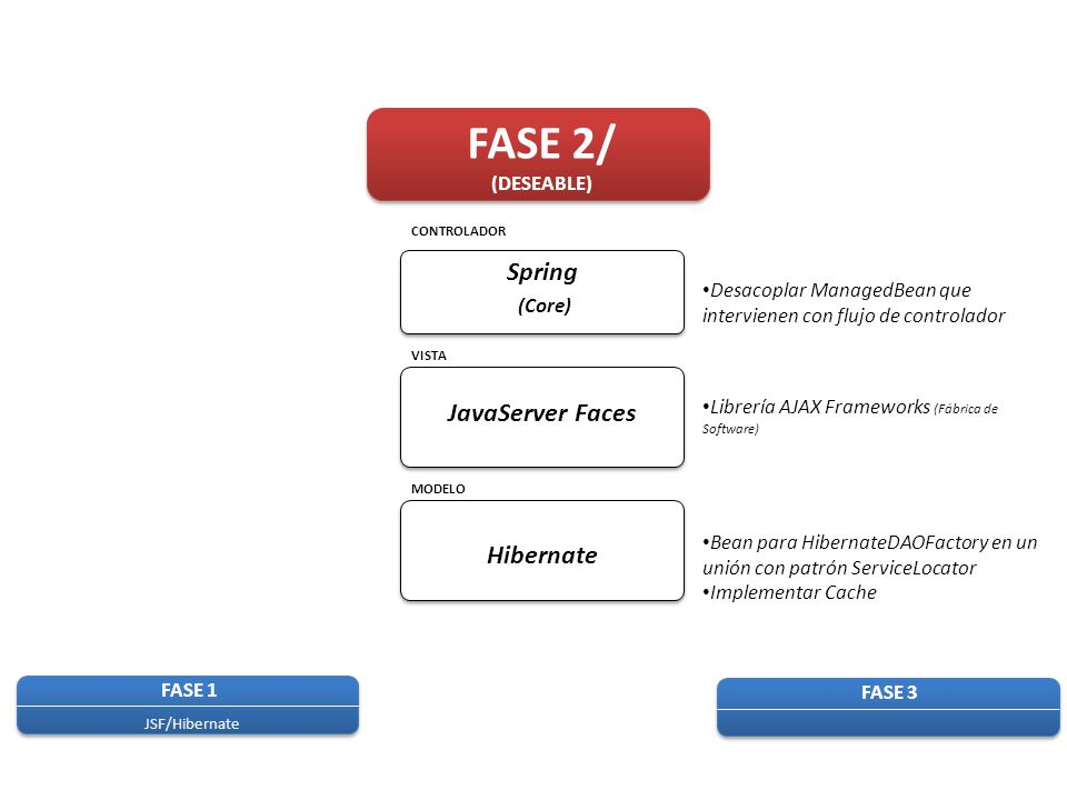 FASE 2/ Spring (Core) JavaServer Faces Hibernate (DESEABLE)