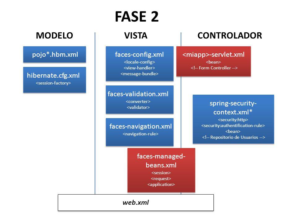 FASE 2 MODELO VISTA CONTROLADOR pojo*.hbm.xml faces-config.xml