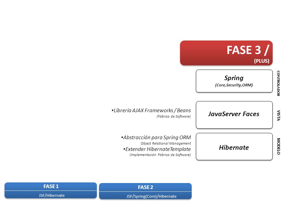 FASE 3 / Spring JavaServer Faces Hibernate (PLUS)