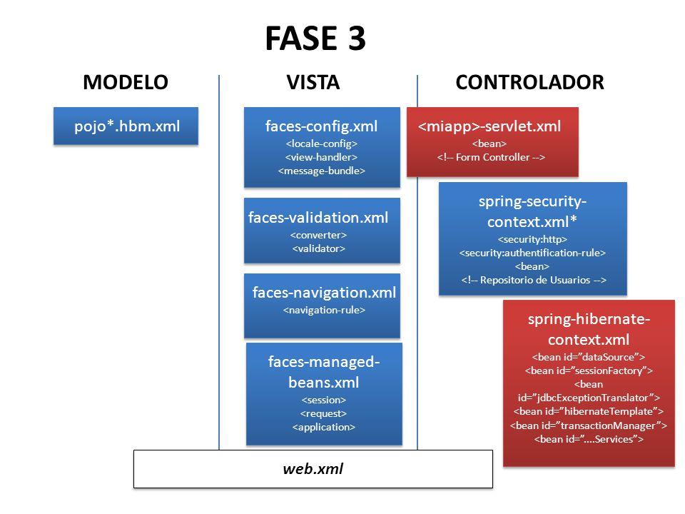 FASE 3 MODELO VISTA CONTROLADOR pojo*.hbm.xml faces-config.xml