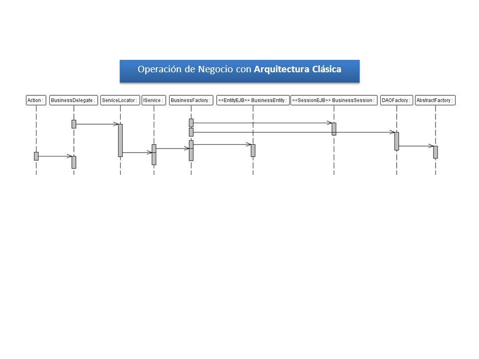 Operación de Negocio con Arquitectura Clásica