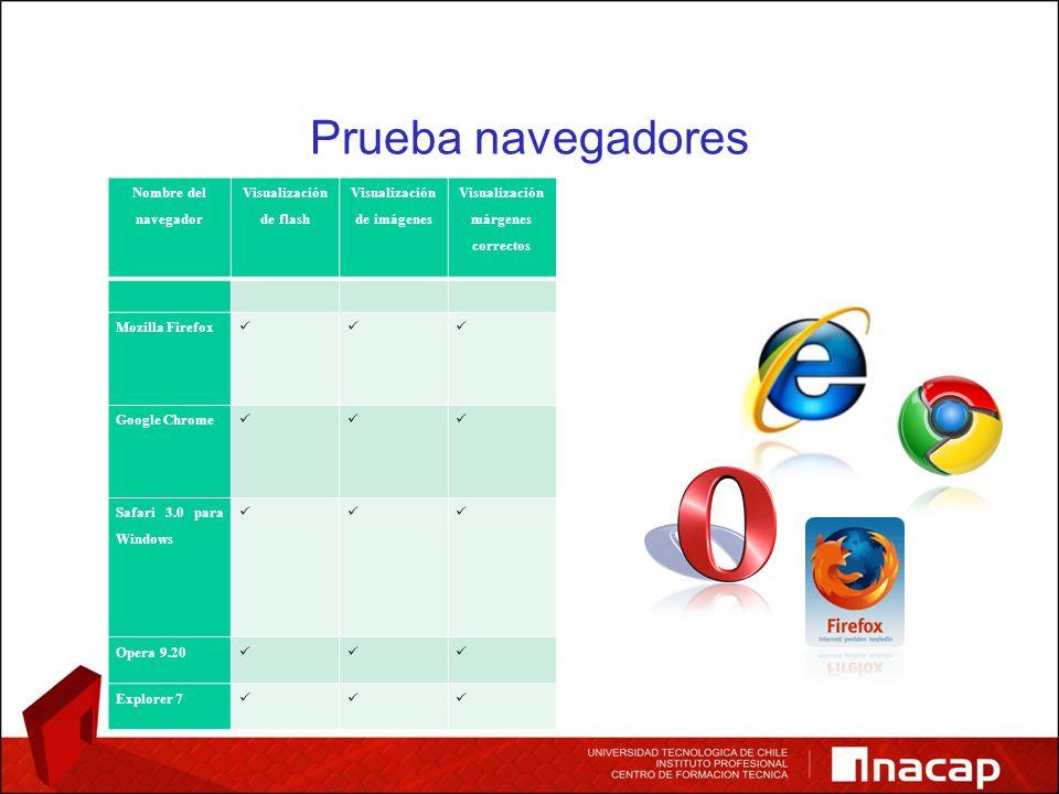 Prueba navegadores Nombre del navegador Visualización de flash