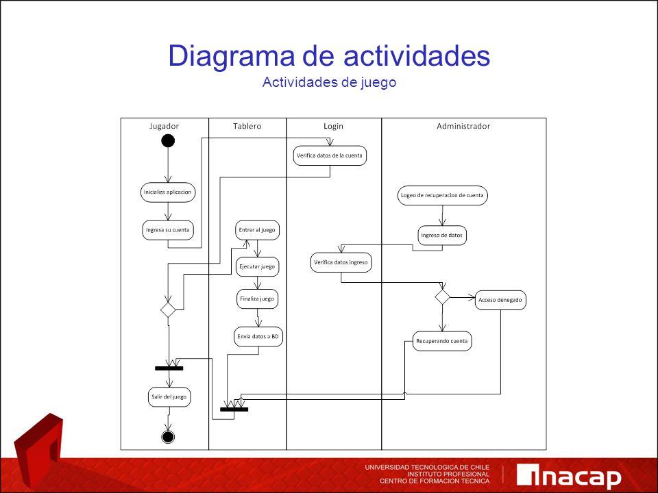 Diagrama de actividades Actividades de juego
