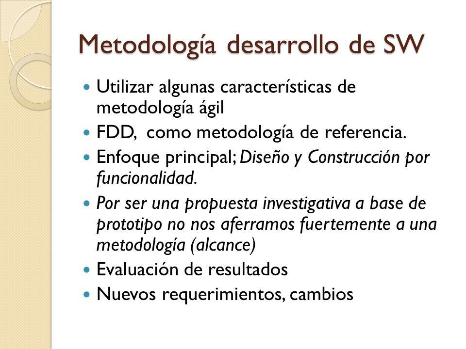 Metodología desarrollo de SW