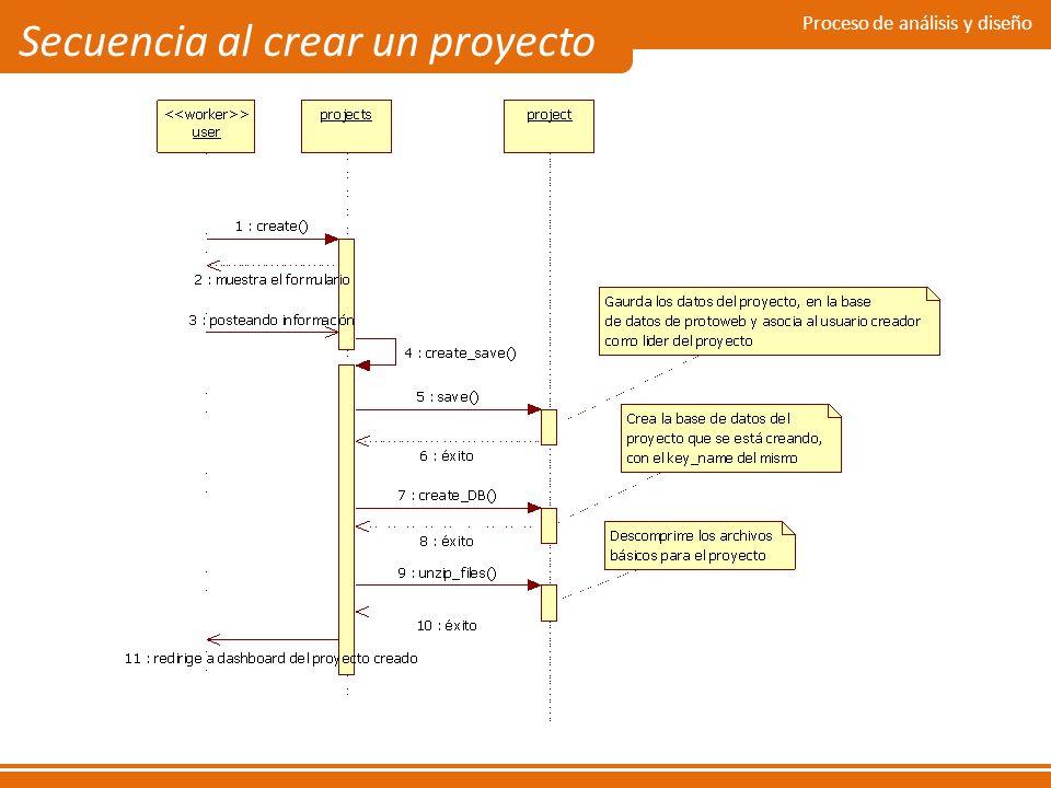 Secuencia al crear un proyecto