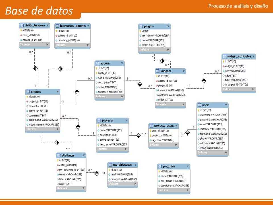 Proceso de análisis y diseño