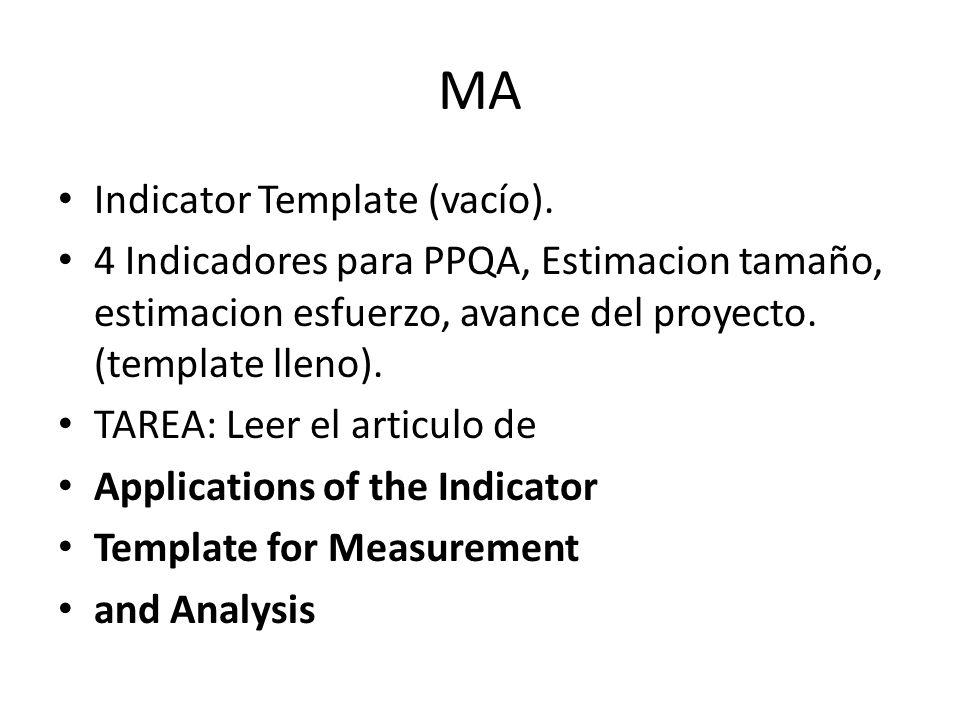 MA Indicator Template (vacío).