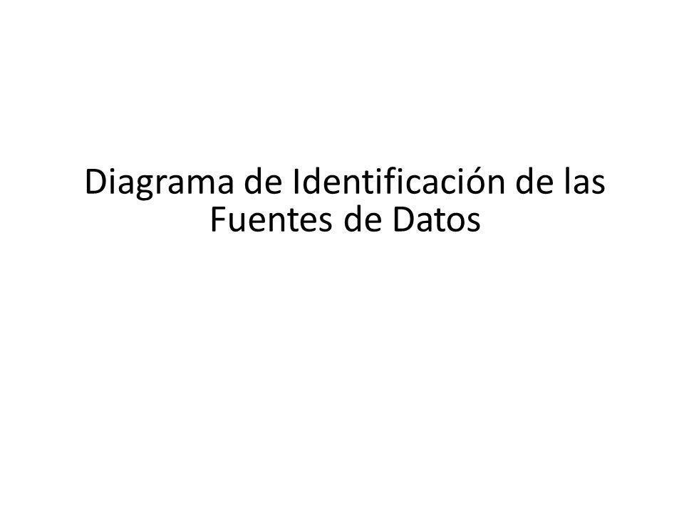 Diagrama de Identificación de las