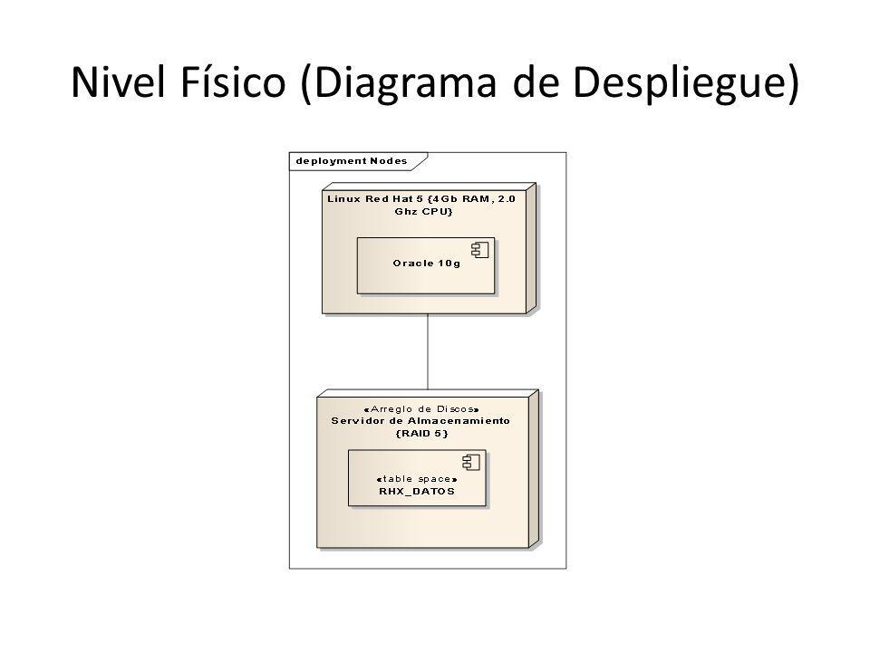 Nivel Físico (Diagrama de Despliegue)