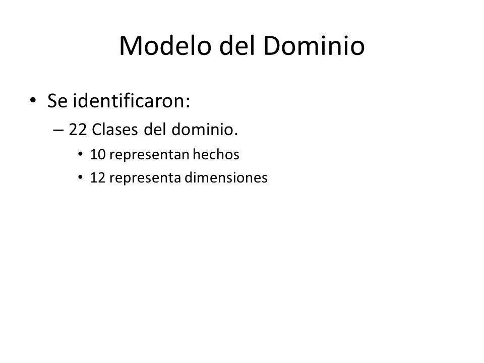 Modelo del Dominio Se identificaron: 22 Clases del dominio.
