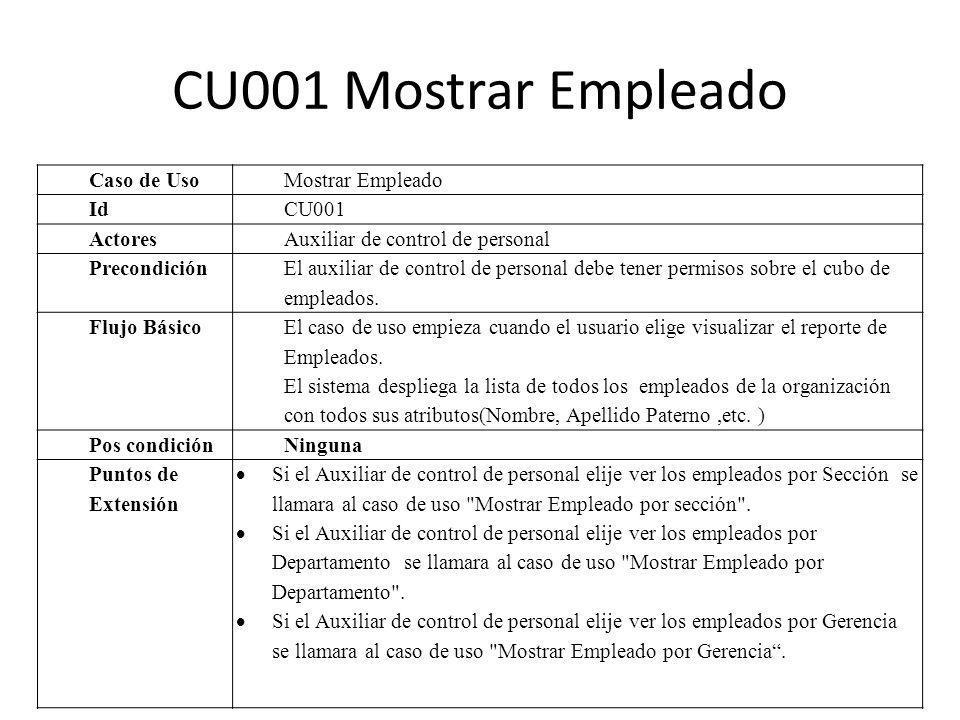CU001 Mostrar Empleado Caso de Uso Mostrar Empleado Id CU001 Actores