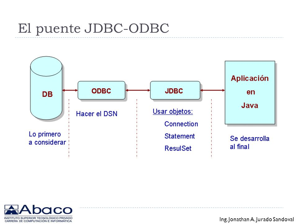 El puente JDBC-ODBC Ing. Jonathan A. Jurado Sandoval