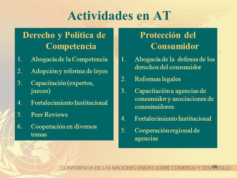 Derecho y Política de Competencia Protección del Consumidor
