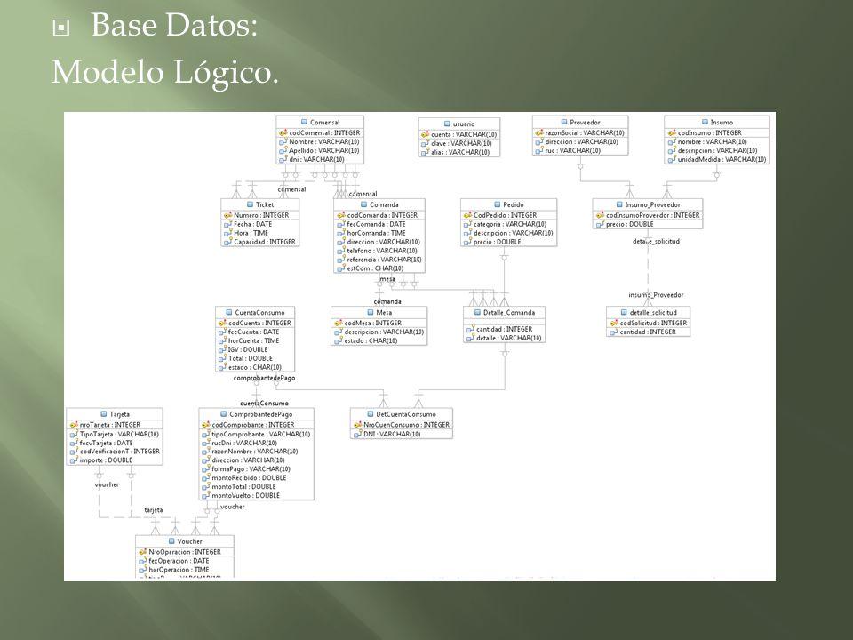 Base Datos: Modelo Lógico.
