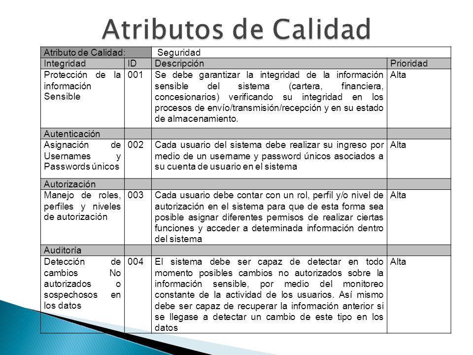 Atributos de Calidad Atributo de Calidad: Seguridad Integridad ID