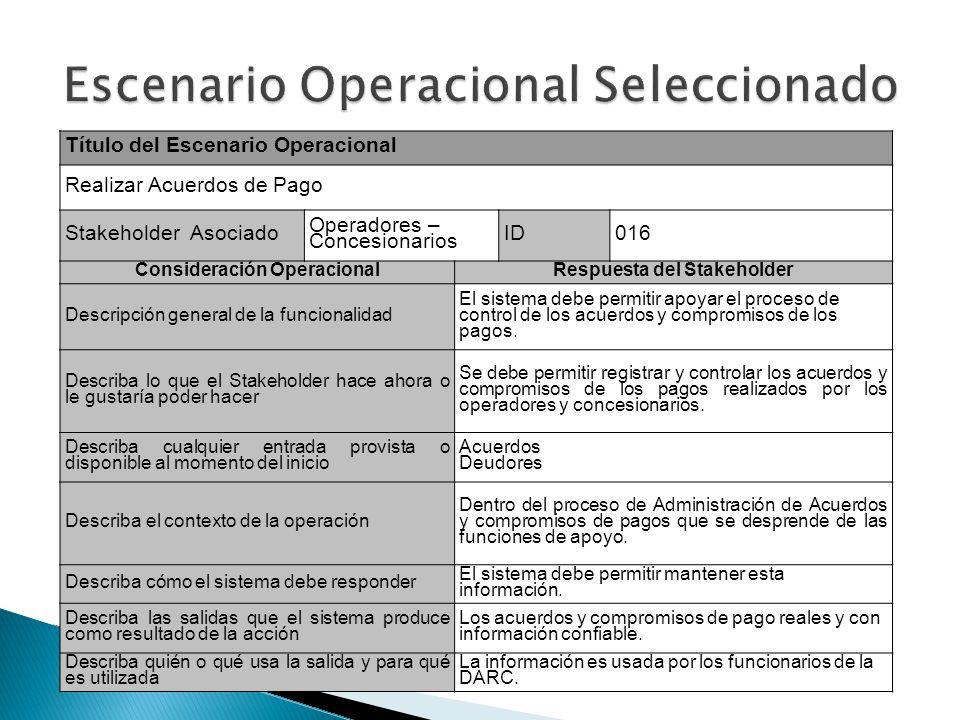 Escenario Operacional Seleccionado