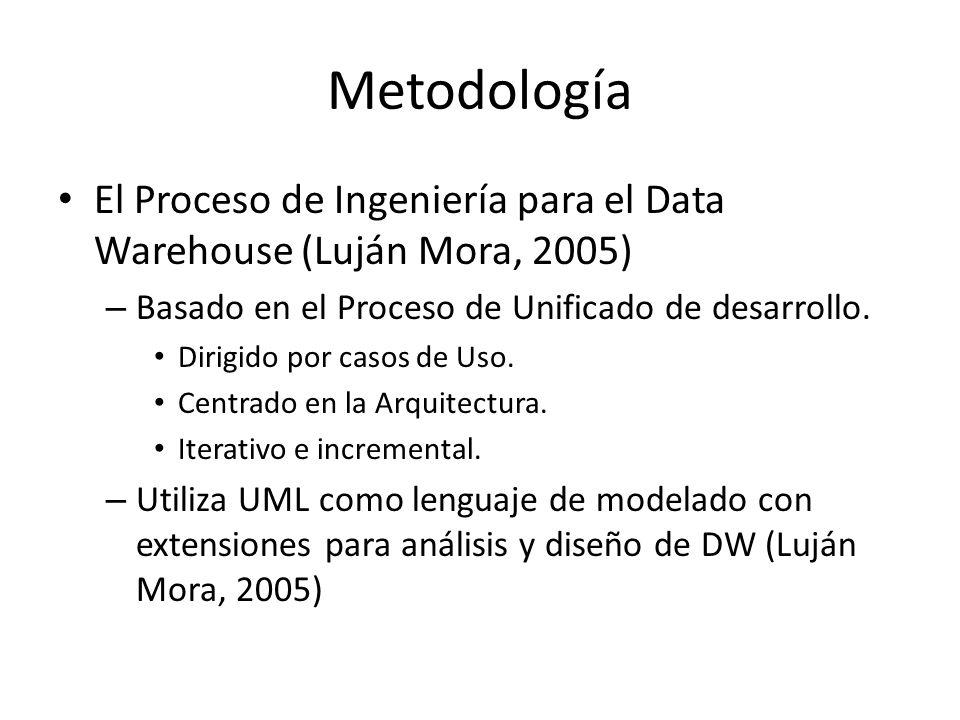 Metodología El Proceso de Ingeniería para el Data Warehouse (Luján Mora, 2005) Basado en el Proceso de Unificado de desarrollo.