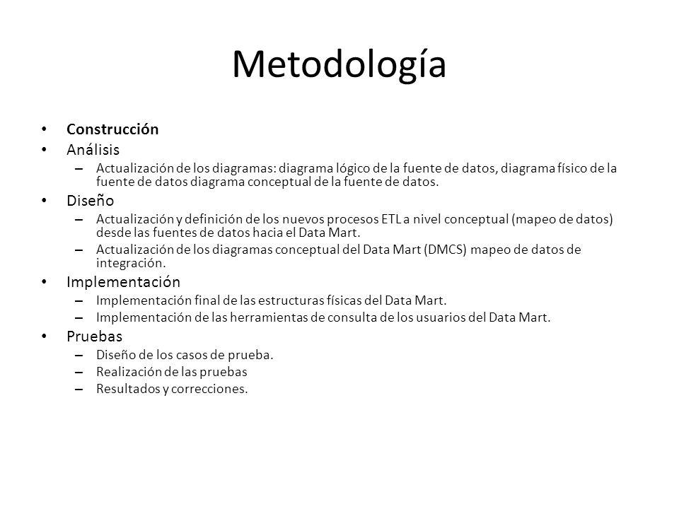 Metodología Construcción Análisis Diseño Implementación Pruebas