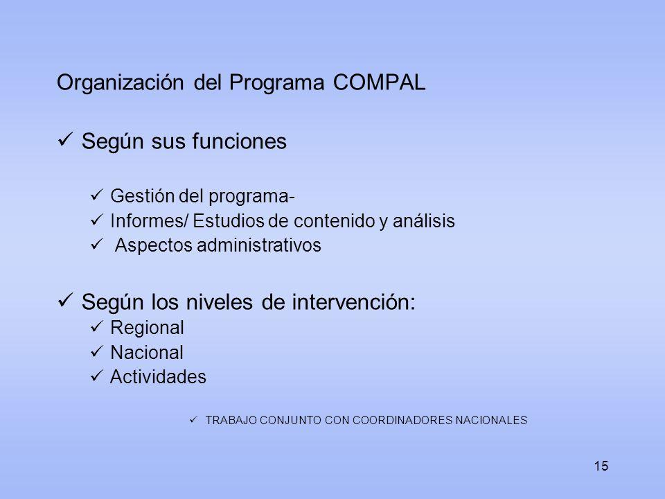 Organización del Programa COMPAL Según sus funciones