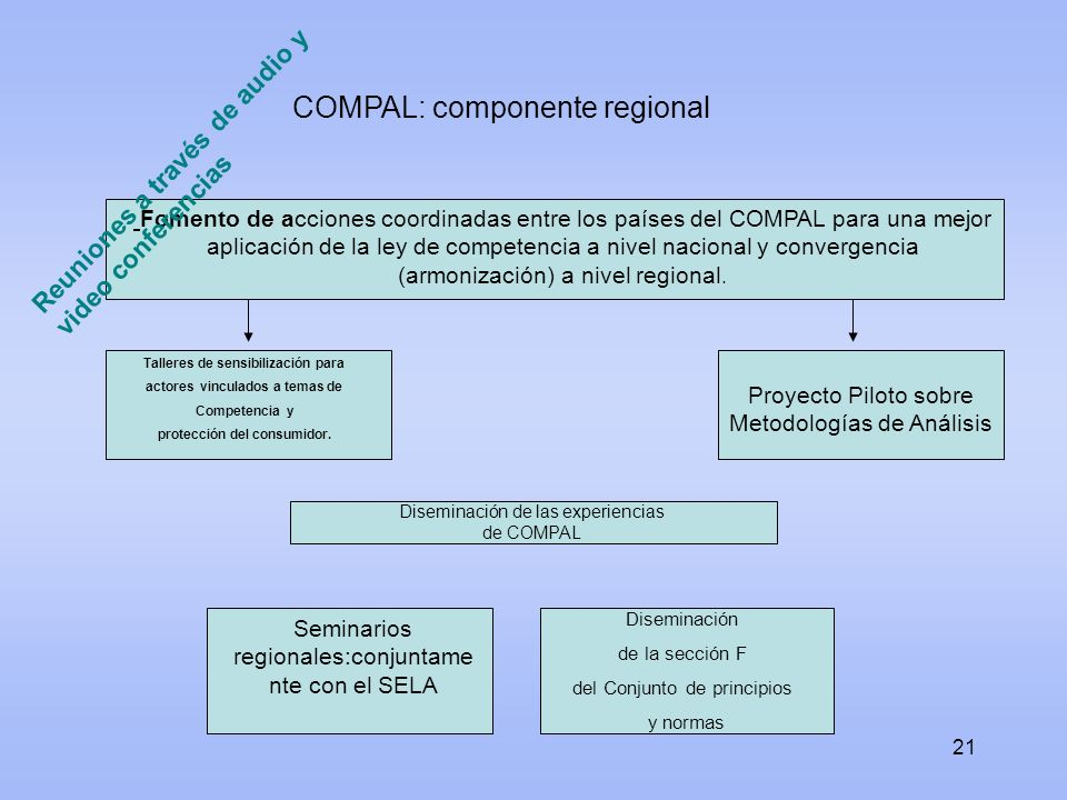 COMPAL: componente regional