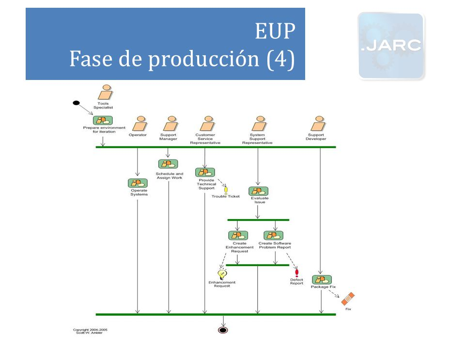 EUP Fase de producción (4)