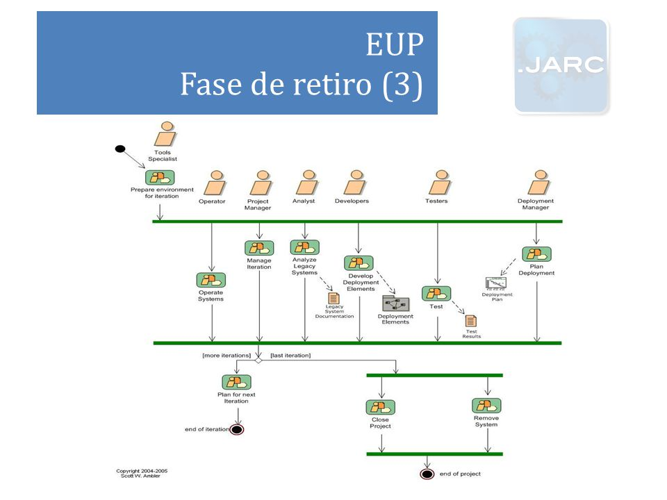 EUP Fase de retiro (3)