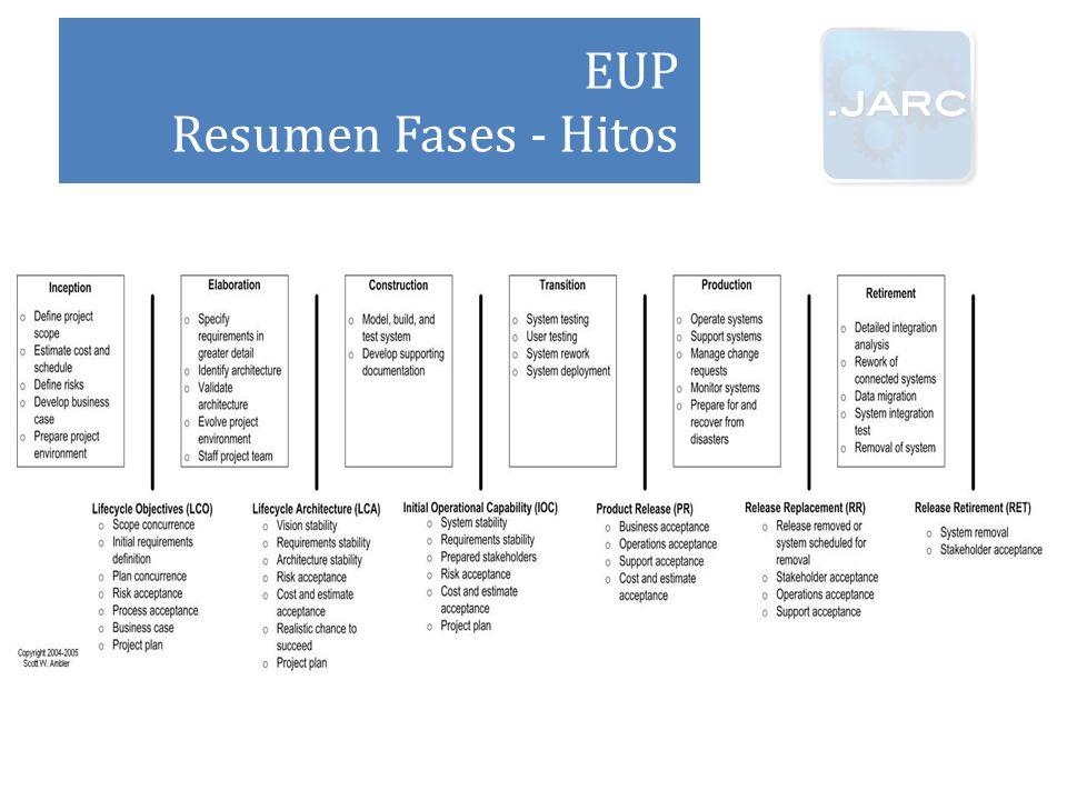 EUP Resumen Fases - Hitos